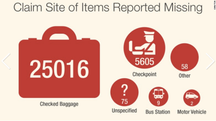 For this investigation on luggage thefts across U.S. airports, I worked with databases from the TSA to provide statistics and data shown in the graphics in this story. I also logged several of the b-roll and interviews in the package, and helped track down many of the clips shown in the surveillance video.